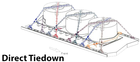 steel-coil-direct-tiedown